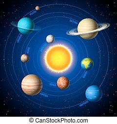 Solar System illustration showing planets around sun