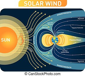 Solar wind vector illustration diagram  with earth magnetic field. Process scheme.