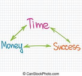 soldi, successo, tempo