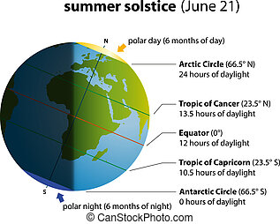 solstice, été