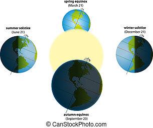 Solstice Equinox America - Illustration of summer solstice...