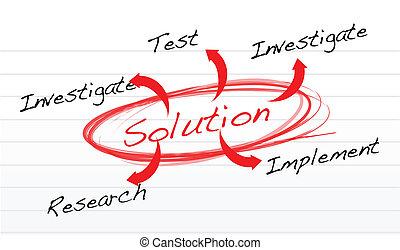 solución, descubrimiento, método