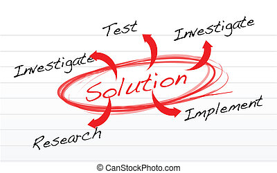 solution finding method illustration design over a notepad