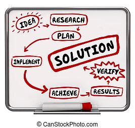 Solution Problem Solving Implement Idea Fix Issue Diagram 3d Illustration