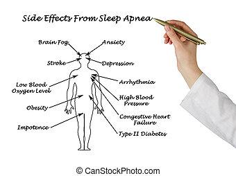 sommeil, apnée, sife, effets