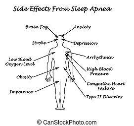 sonno, apnea, sife, effetti