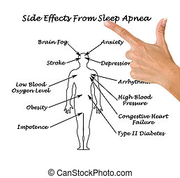 sonno, sife, apnea, effetti