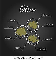 sostanze nutrienti, elenco, illustrazione, vettore, lavagna, oliva, fondale