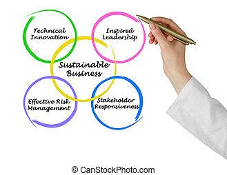 sostenibile, affari
