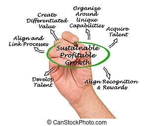 sostenible, provechoso, crecimiento