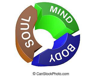 Soul mind body logo