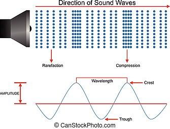 Sound waves propagation design - Sound waves propagation...