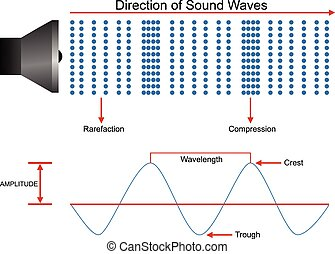 Sound waves propagation design - Sound waves propagation...