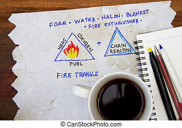 Source of fire triangle - sketch on napkin.