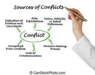 Sources of Conflicts