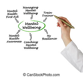 Sources of Mental Wellbeing
