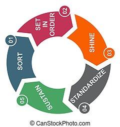 soutenir, 5s, éclat, méthode, company., standardize, , vecteur, sorte, processus, 5, ensemble, concept, ordre