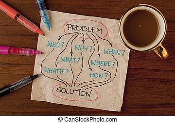 spørgsmål, problem, løsning