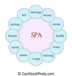 Spa Circular Word Concept