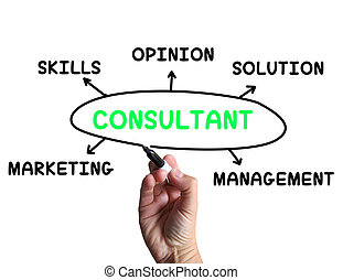 specjalista, zdania, zręczności, doradca, środki, diagram