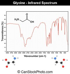 spectra, glycine, 赤外線