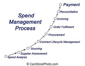 Spend Management Process
