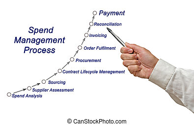 Spend Management Process