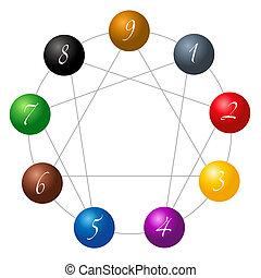 sphères, blanc, enneagram, figure