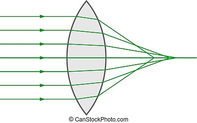 Spherical aberration in a biconvex lens