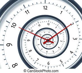 spirala, czas