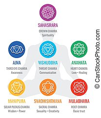 Spiritual indian chakra symbols, sacred geometry religion...