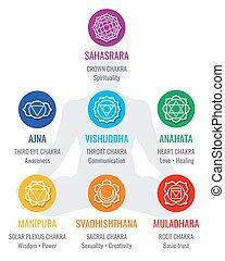 Spiritual indian chakra symbols, sacred geometry religion vector icons