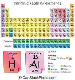 stół, elementy, okres