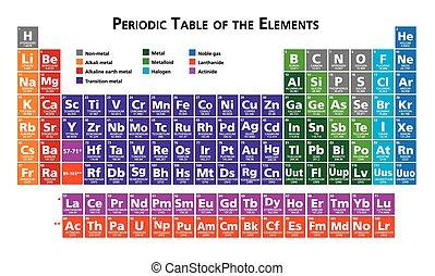 stół, okresowy, elementy