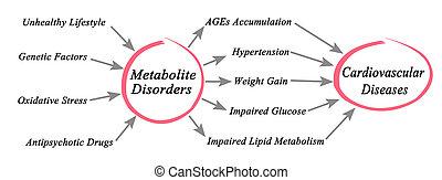 störungen, kardiovaskulär, krankheiten, metabolite