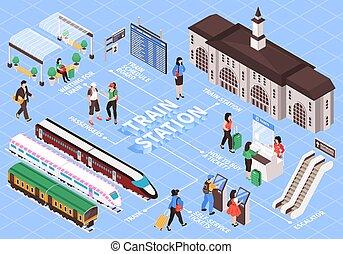 stacja, isometric, flowchart, pociąg