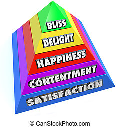Stages Happiness Pyramid Levels Satisfaction Delight Bliss...
