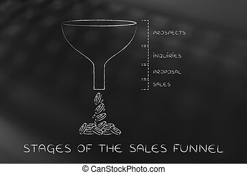 stages of the sales funnel, Prospects Inquiries Proposal Sales version