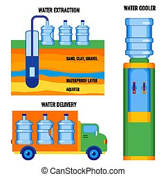 Stages of water extraction, delivering to customers, ready to use