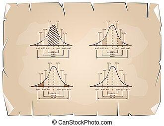 Standard Deviation Diagram Graph on Old Paper Background