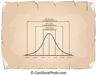 Standard Deviation Diagram on Old Paper Background -...