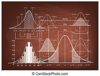 Standard Deviation Diagram with Sample Size Chart