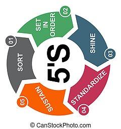 standardize, vecteur, éclat, processus, 5s, soutenir, ensemble, ordre, 5, company., concept, méthode, sorte