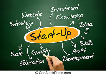 Start up idea diagram, business concept on blackboard