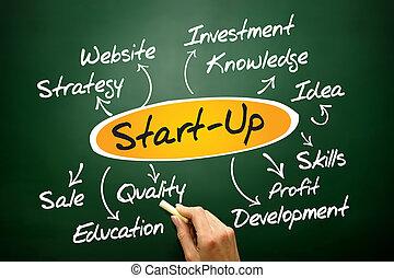 Start up idea diagram, business concept on blackboard
