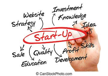 Start up idea diagram, business concept
