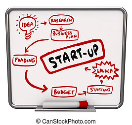 Start Up word on a dry erase board written as steps or a ...