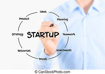 startup, ábra, szerkezet