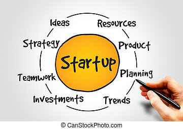 Startup circle process, business concept