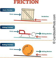 Static, sliding and rolling friction physics, vector...